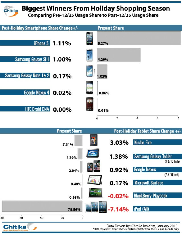 kindle fire samsung galaxy and google nexus tablets wins over ipad suffers dramatic post christmas internet share fall report 640x828